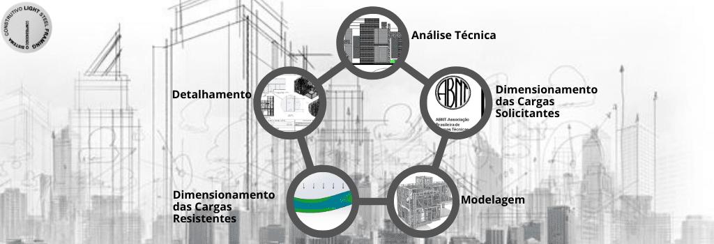 Etapas Elementares para o desenvolvimento de Projetos Estruturais em Light Steel Framing