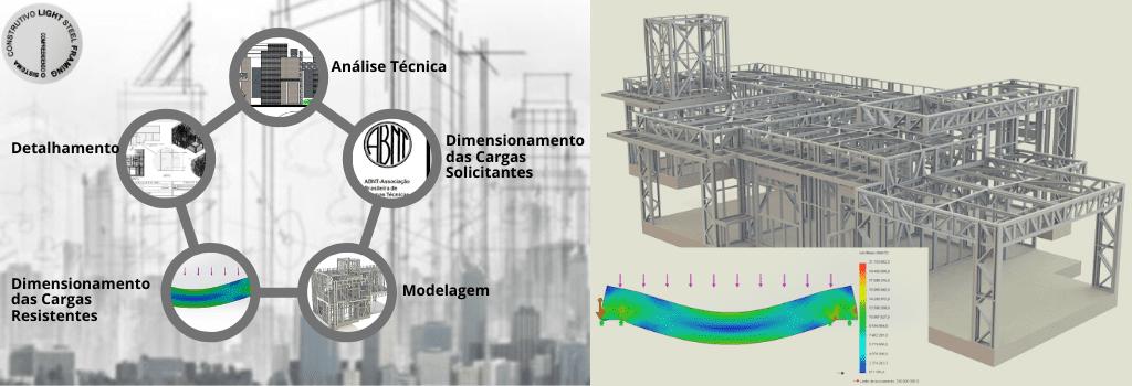 Projeto Estrutural Softwares